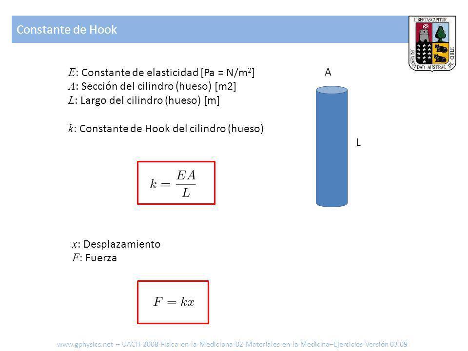 Constante de Hook E: Constante de elasticidad [Pa = N/m2]